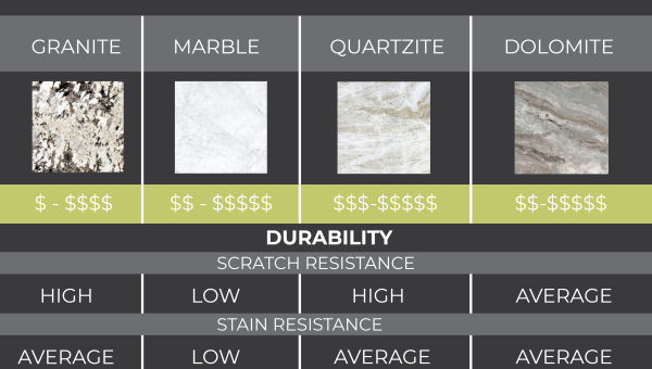 The Differences Between Marble, Quartzite, and Dolomite
